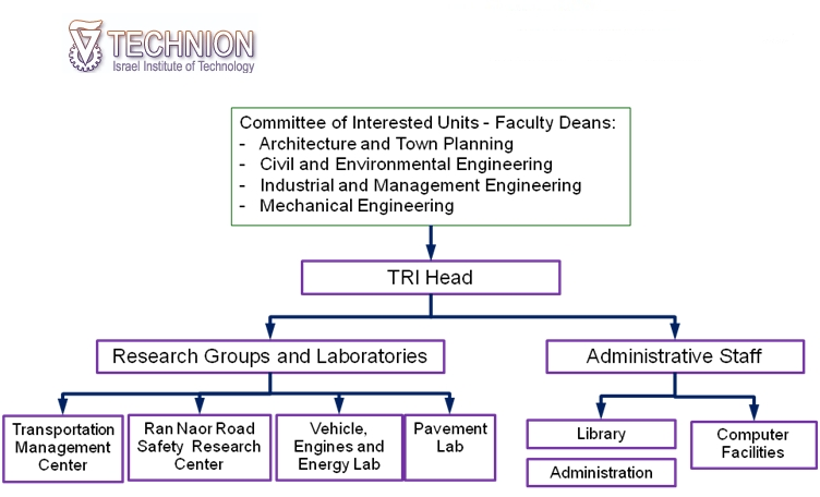 map of organizational structure